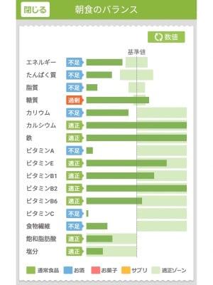 「あすけん」の画面:カロリーだけでなく、14種類の栄養素の摂取量が表示されます
