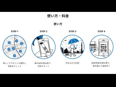 傘の持ち手とアイカサのスタンドに設置されたQRコードで、傘の管理を行っています